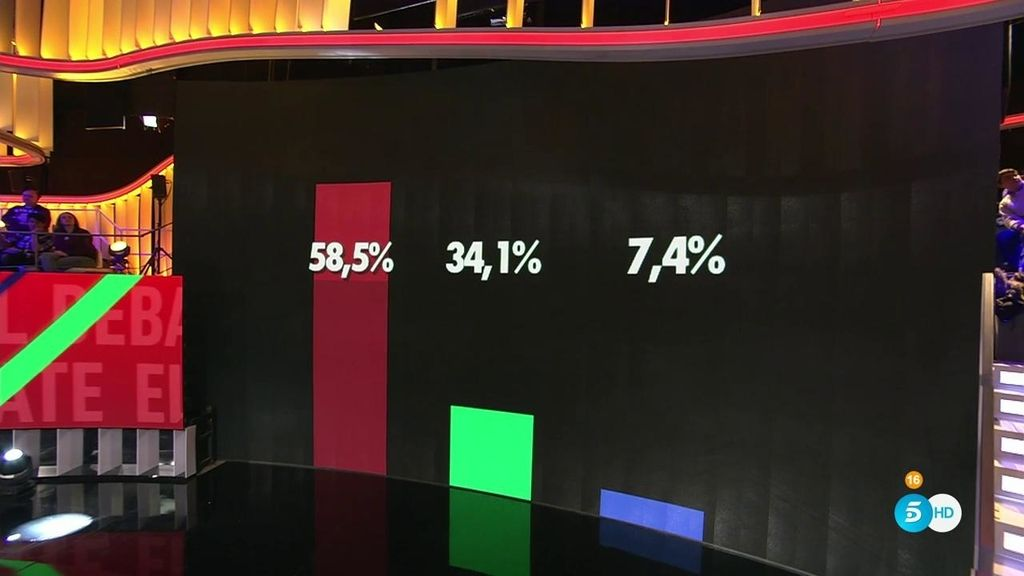 Los porcentajes a ciegas señalan a un nominado con un 58,5% de los votos