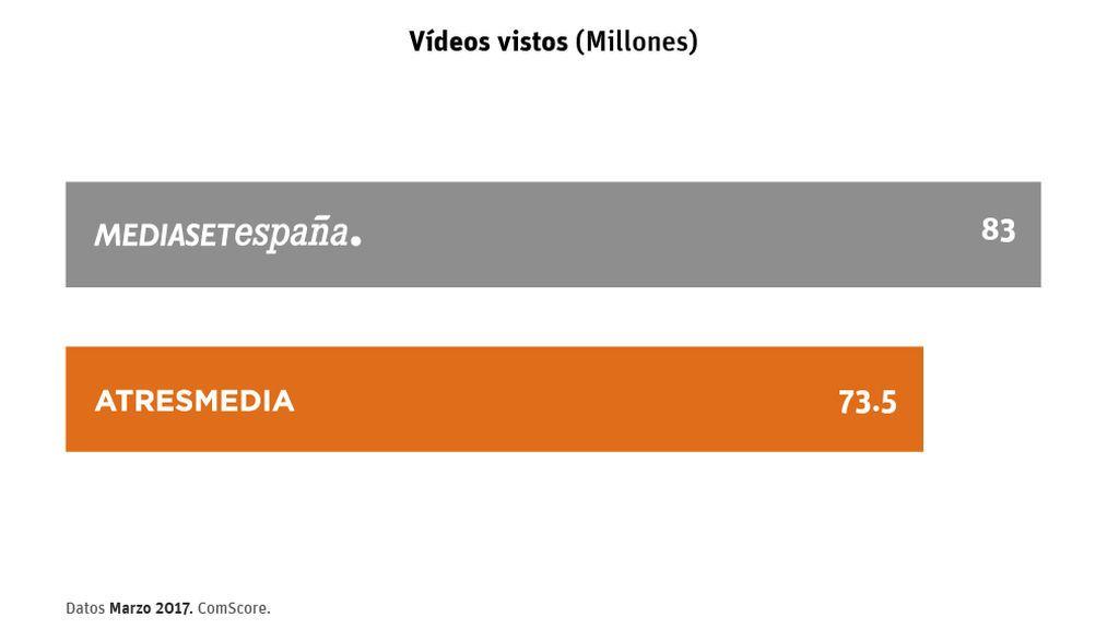 datos videos