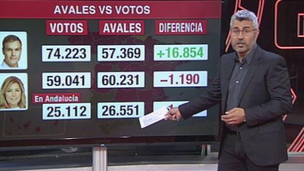 ¿Avales forzosos vs voto libre? Díaz obtiene 1.190 votos menos que avales