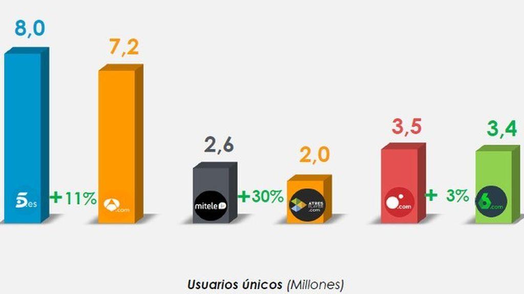 Mediaset, líder en tiempo de consumo y vídeos vistos en Internet