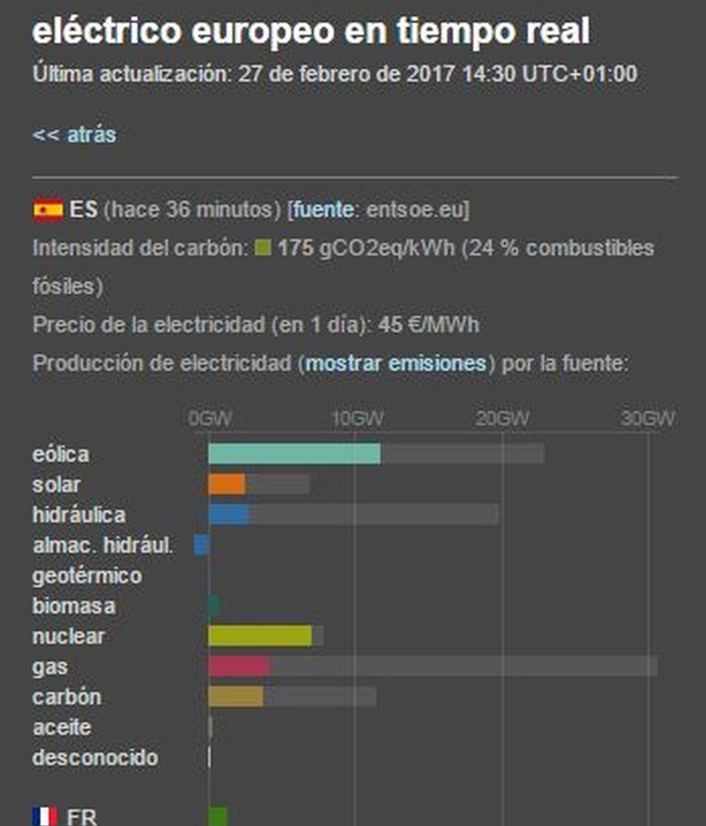 CO2 ESPAÑA