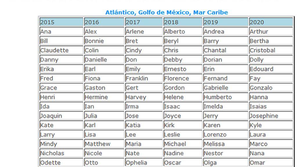 Nombres lista huracanes norte