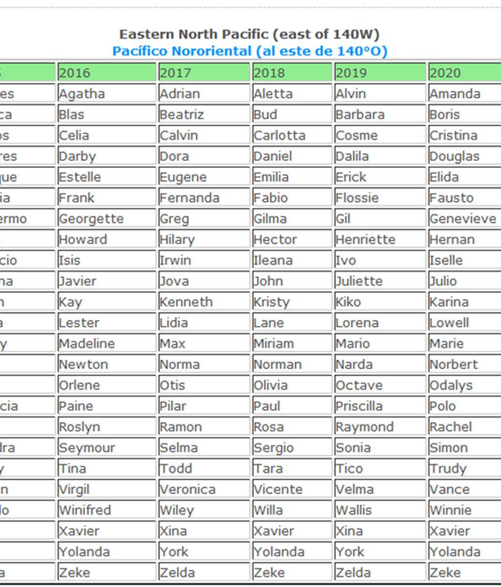 Lista huracanes pacífico
