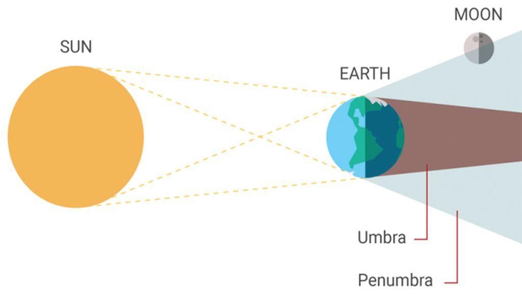 gráfico eclipse luna
