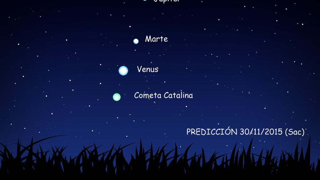 Prediccion catalina 30nov