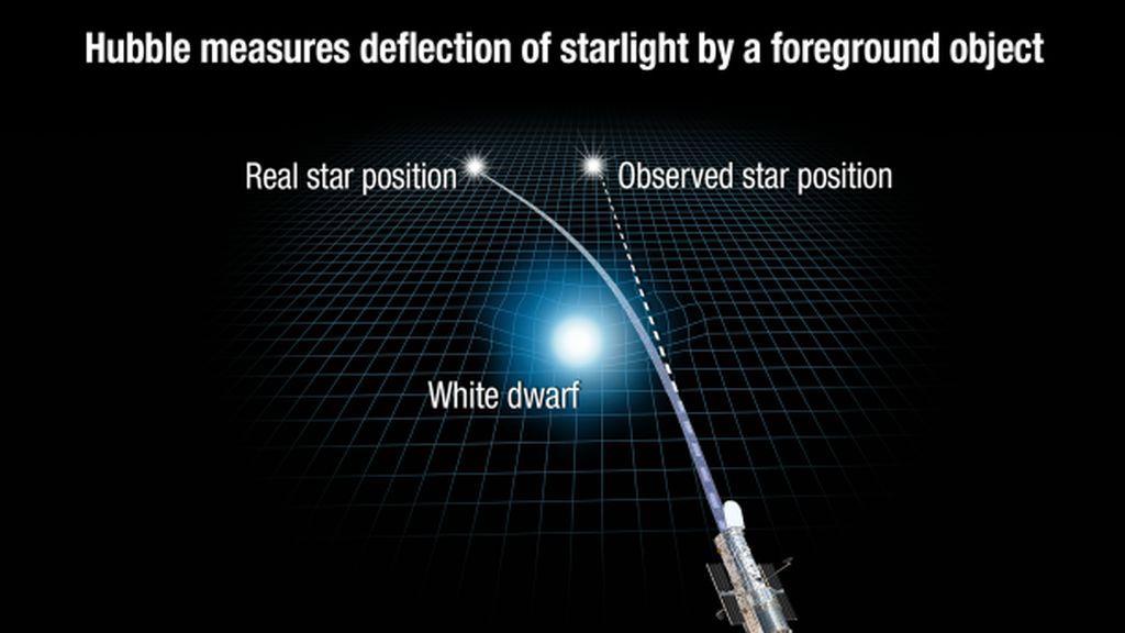 La teoría de la relatividad de Einstein sigue confirmándose, aunque él no lo creyera