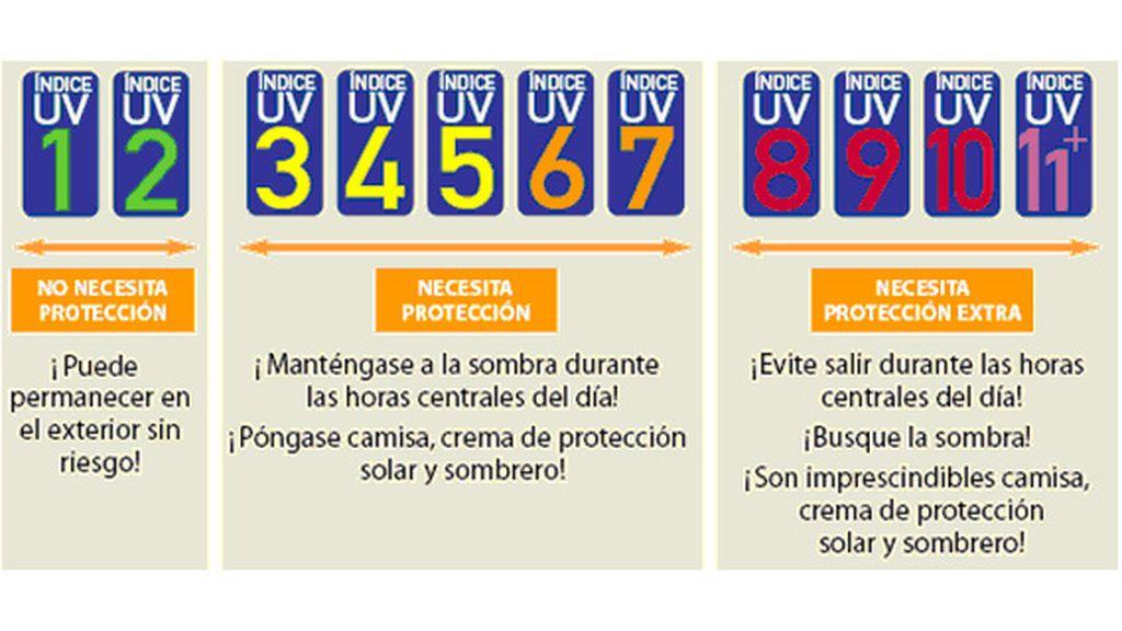 ayuda_uvi_proteccion