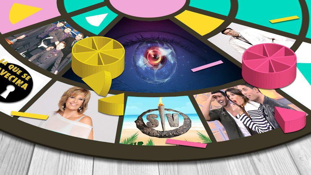 Test: ¿Cuánto sabes de Telecinco?