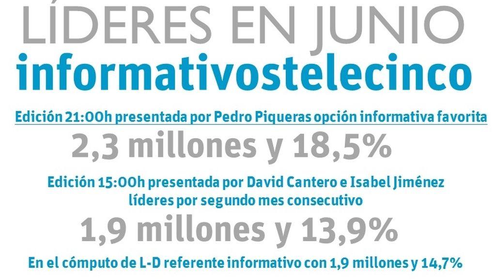 Informativos Telecinco, líderes en Junio