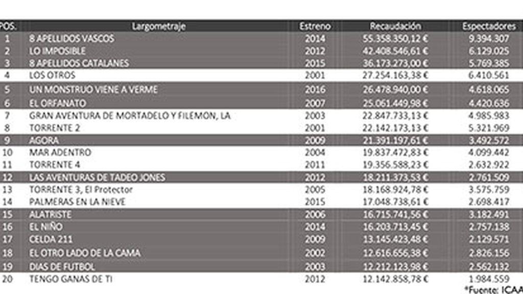 Ranking: Telecinco Cinema, líder del cine español en 2016 por tercer año consecutivo