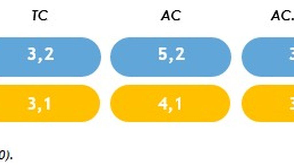 Comparativa T5 y A3 en publicidad