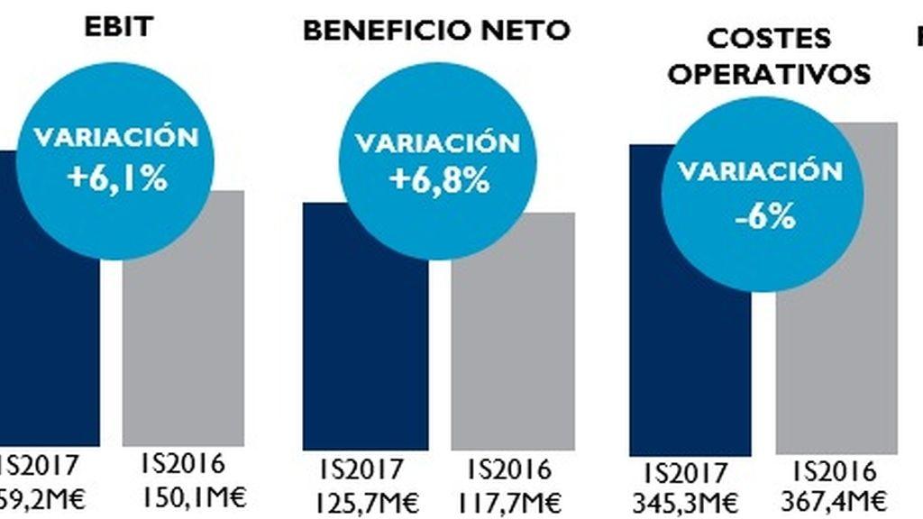 Gráfico sobre los beneficios de Mediaset