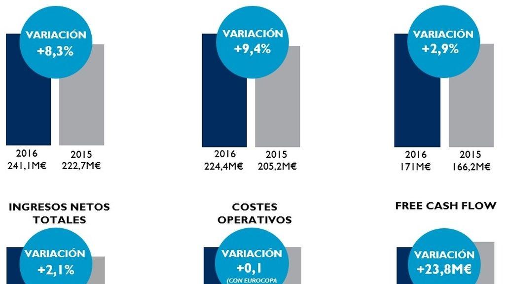 Resultados Mediaset