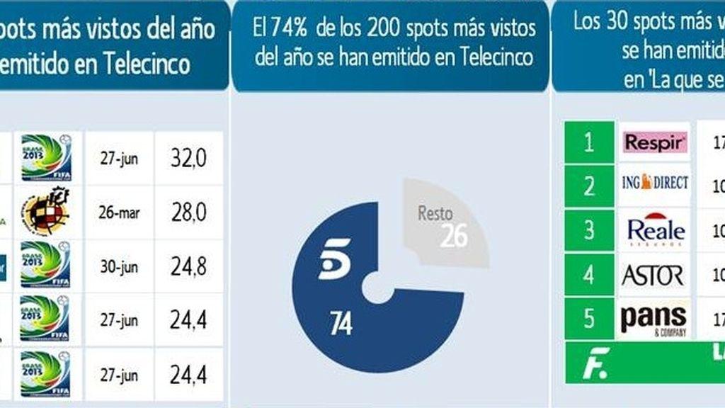 Mediaset España, líder del ranking de los spots más vistos del año
