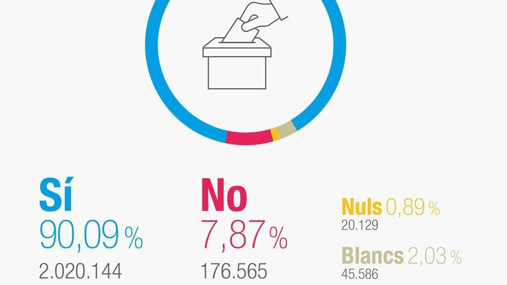 El Govern anuncia que han votado 2,2 millones de personas y el 'sí' gana con el 90%