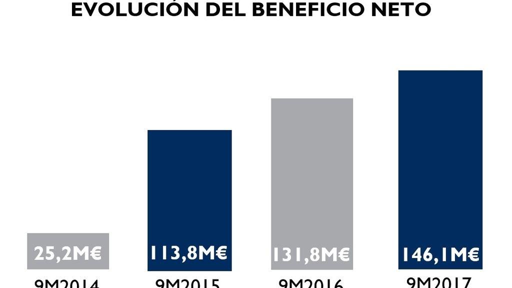 Evolución del beneficio neto de Mediaset