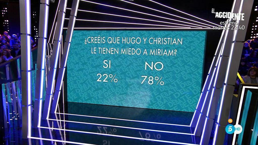 La audiencia, a través de la app y la web, ha votado que Hugo y Christian no le tienen miedo a Miriam