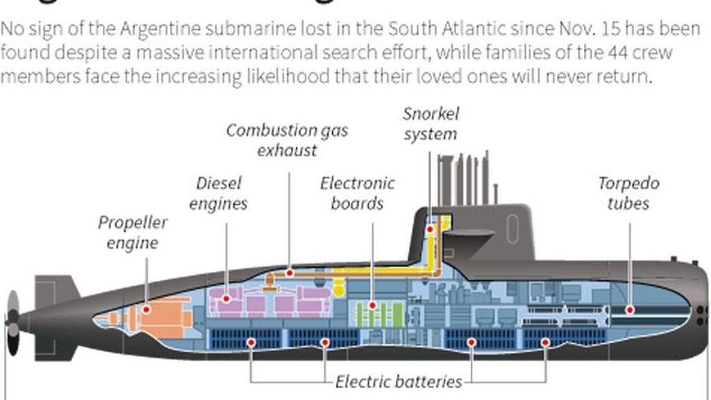 Sigue la búsqueda del 'ARA San Juan' argentino con ayuda de un submarino de EEUU