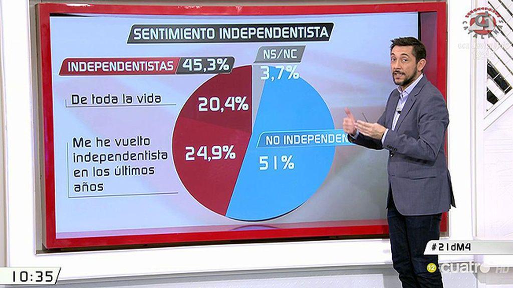 Elecciones en Cataluña: El perfil de los votantes del 21-D