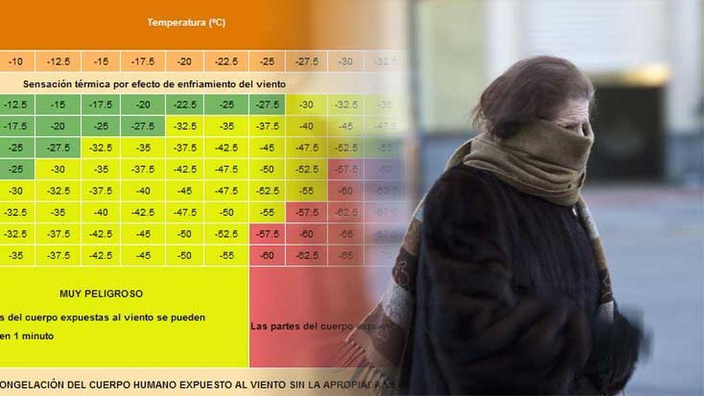 Sensación térmica: te decimos cómo calcular cuánto frío de más vas a tener por el viento