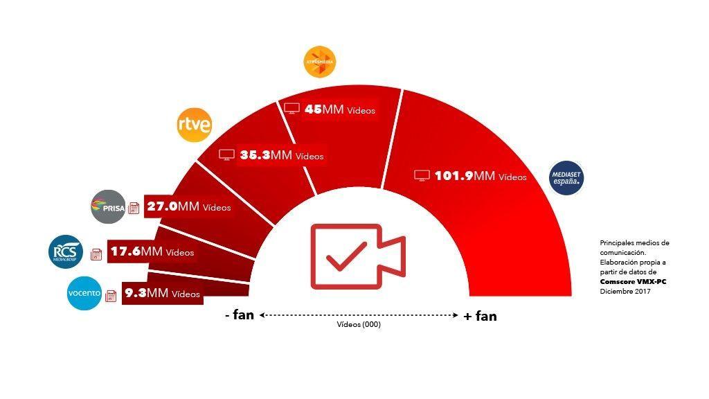 Mediaset España concluye diciembre como el medio de comunicación líder en consumo de vídeo online con su mejor dato de 2017
