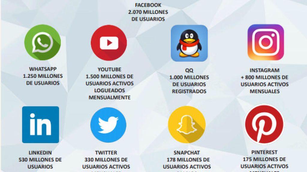Facebook perdió usuarios en España en 2017 frente a Twitter e Instagram que crecieron, según un estudio