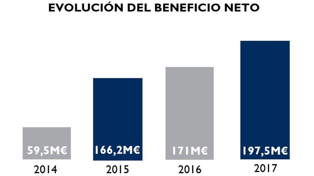 Evolución del beneficio neto de Mediaset España.