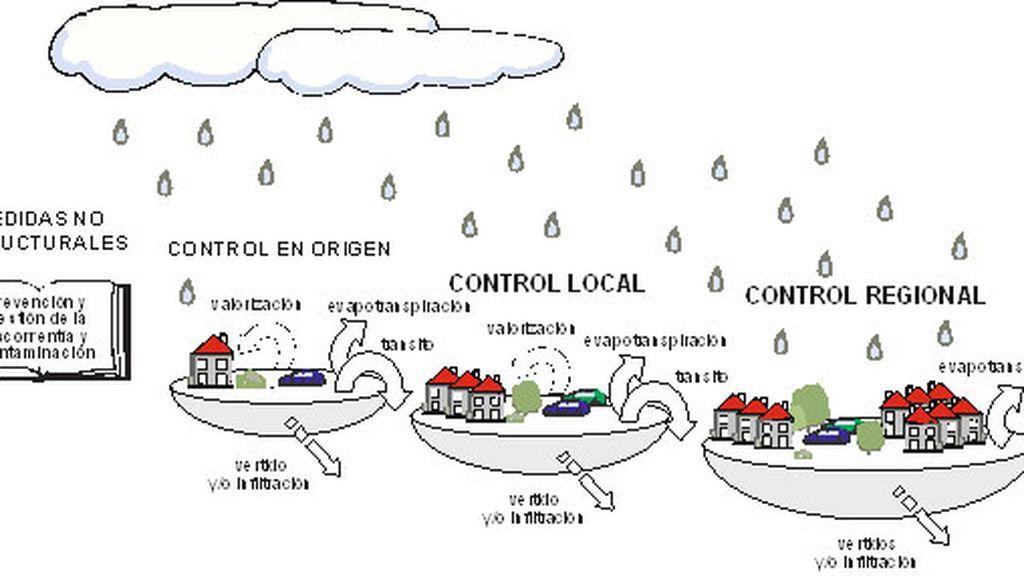 Día Mundial del Agua 2018:  Qué son los sistemas Urbanos de Drenaje Sostenible y para qué sirven?