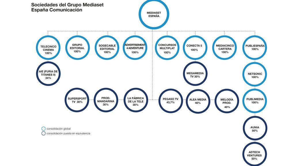 graficosociedades grupo