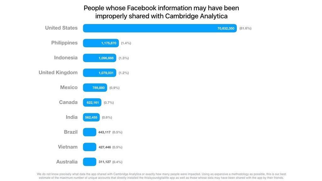 Facebook robo España