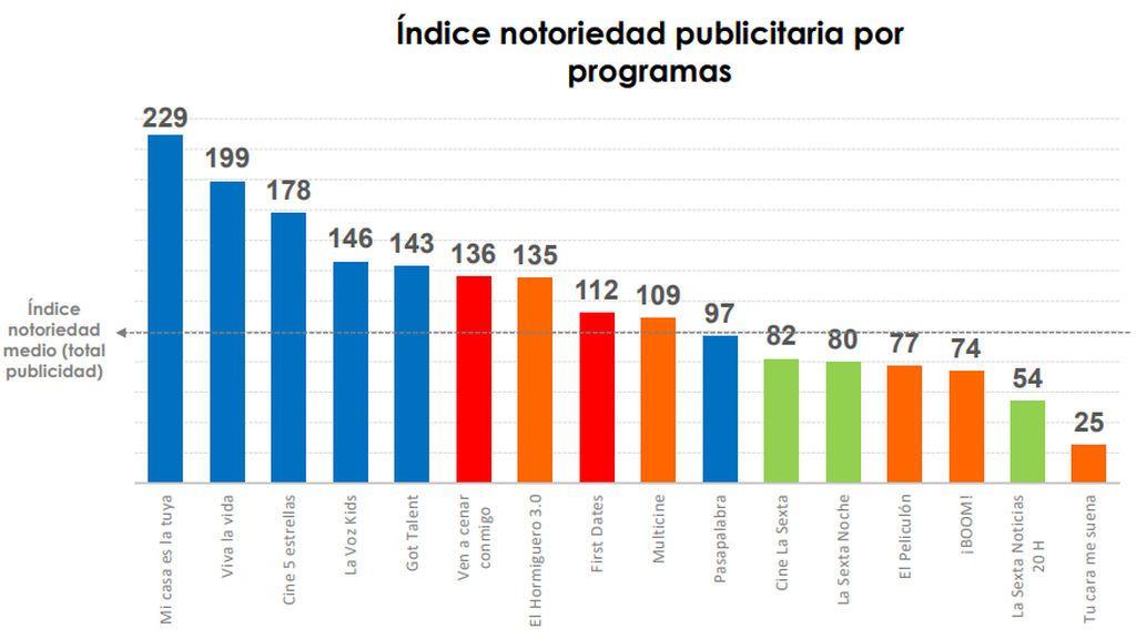 Índice de notoriedad publicitaria por programas, del estudio sobre Eficacia Publicitaria elaborado por CIMEC.