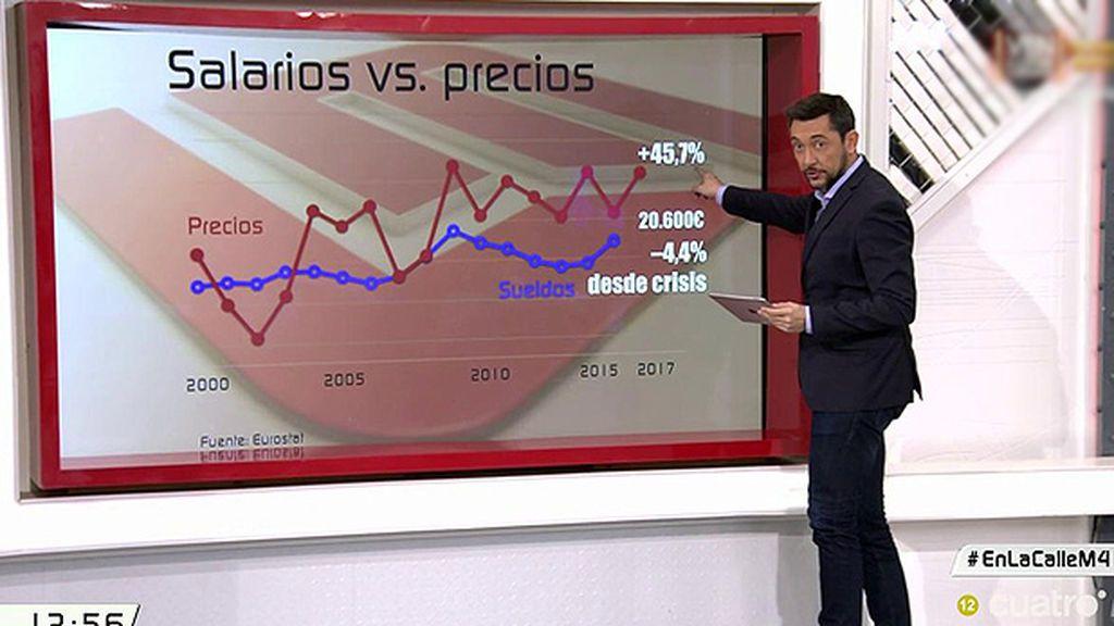 Desde el año 2000 los precios han subido un 45.7% ante la bajada del 4.4% de los salarios