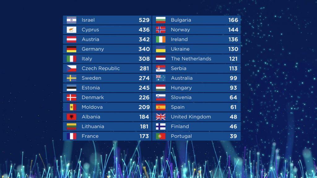 Tabla con los resultados finales de Eurovision 2018.