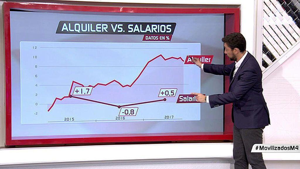 La subida del alquiler multiplica por doce la subida de salarios