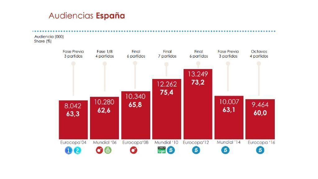 Audiencias España eventos deportivos