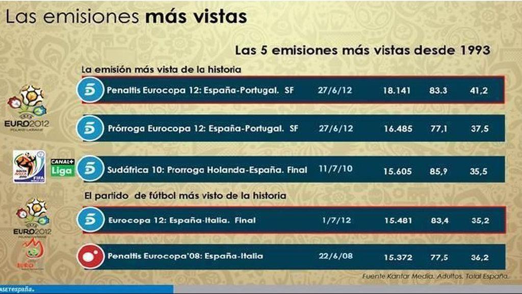 Las emisiones más vistas de España