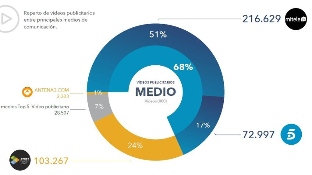 Reparto de vídeos publicitarios entre principales medios de comunicación.