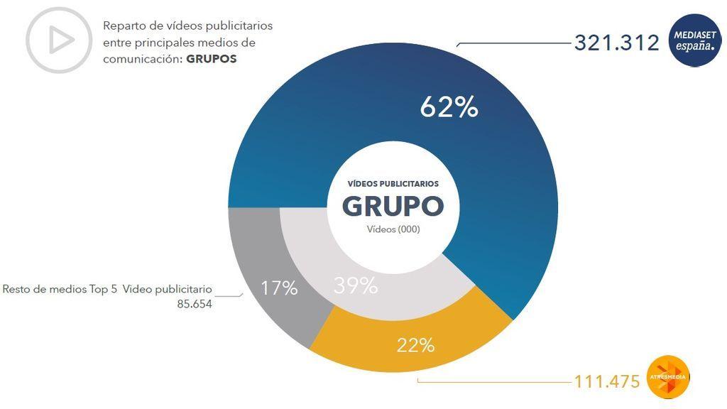 Reparto de vídeos publicitarios entre principales medios de comunicación por grupo.