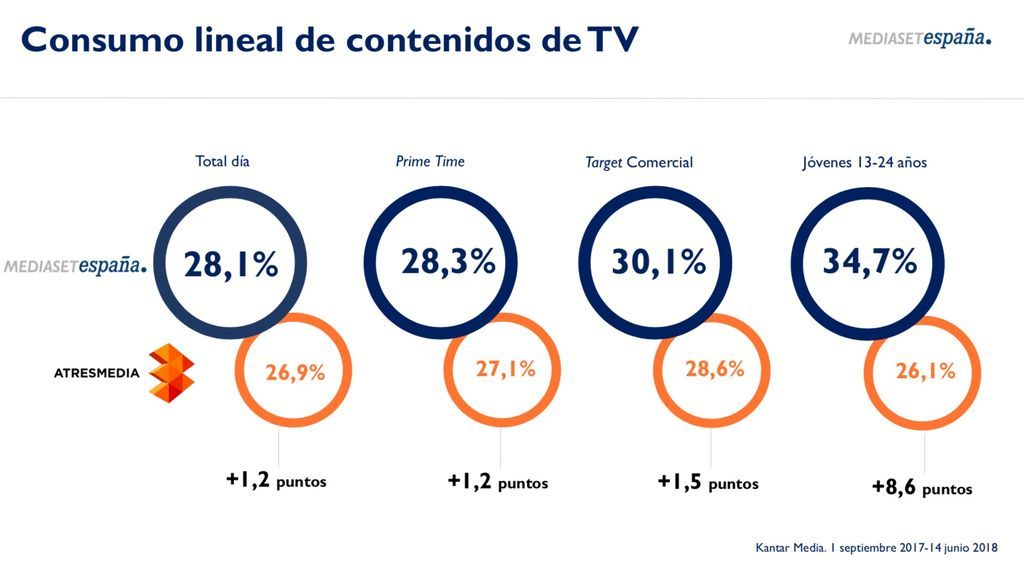 Audiencias Mediaset