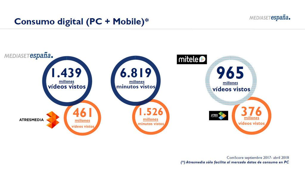 Mediaset España revalida su liderazgo histórico en consumo lineal y digital de contenidos de televisión