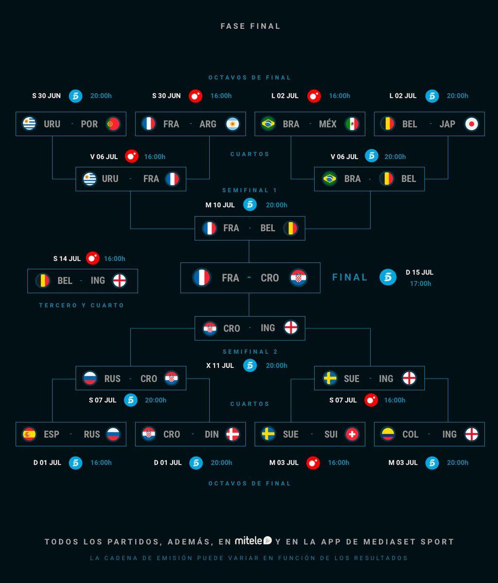 Dónde y cuándo ver en directo los partidos del Mundial de Rusia 2018 ...