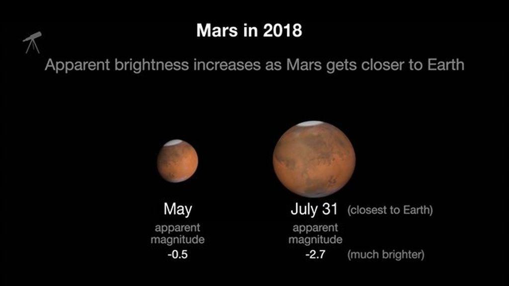 No te lo pierdas: Marte, más cerca de la Tierra este 31 de julio que nunca en 15 años