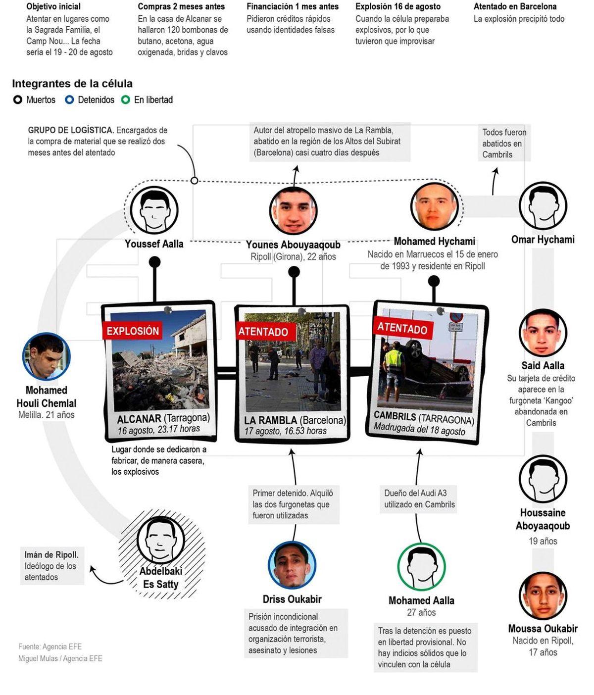 Radiografía de los atentados del 17A