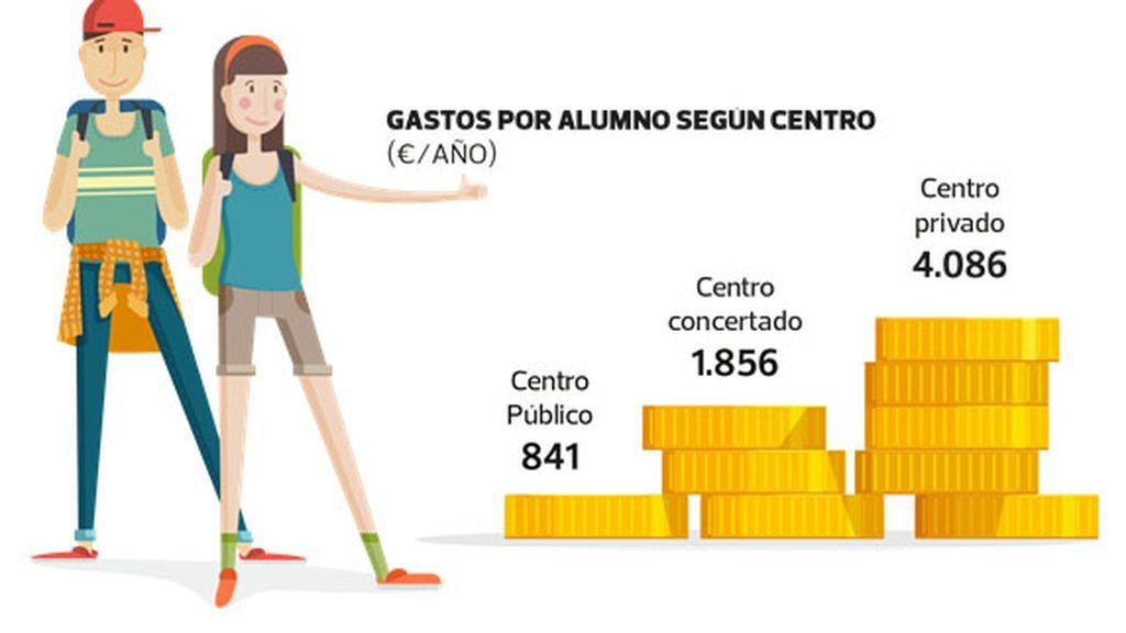 Previsión de gasto según el centro