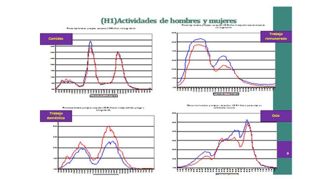 Díaz-Méndez y Callejo a partir de la Encuesta de Empleo del Tiempo.