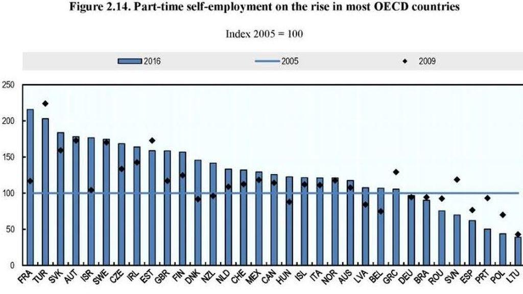 grafico empleo OCDE