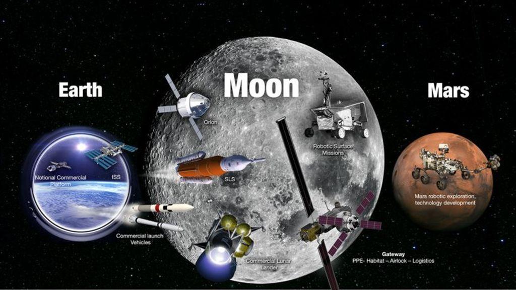 La NASA desvela su plan para que el ser humano vuelva a la Luna y alcance Marte
