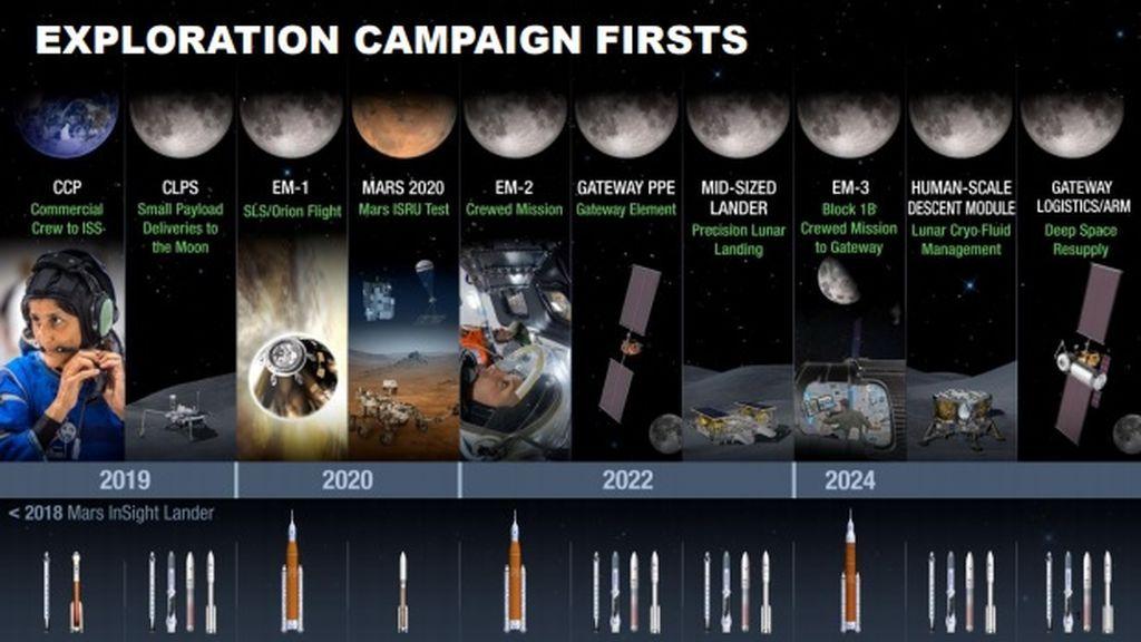 Planes de la NASA