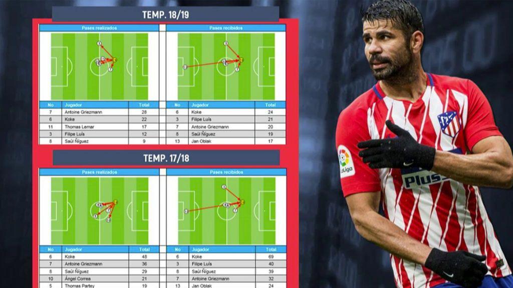 Los números desmienten a Diego Costa: recibe los mismos pases que la temporada pasada