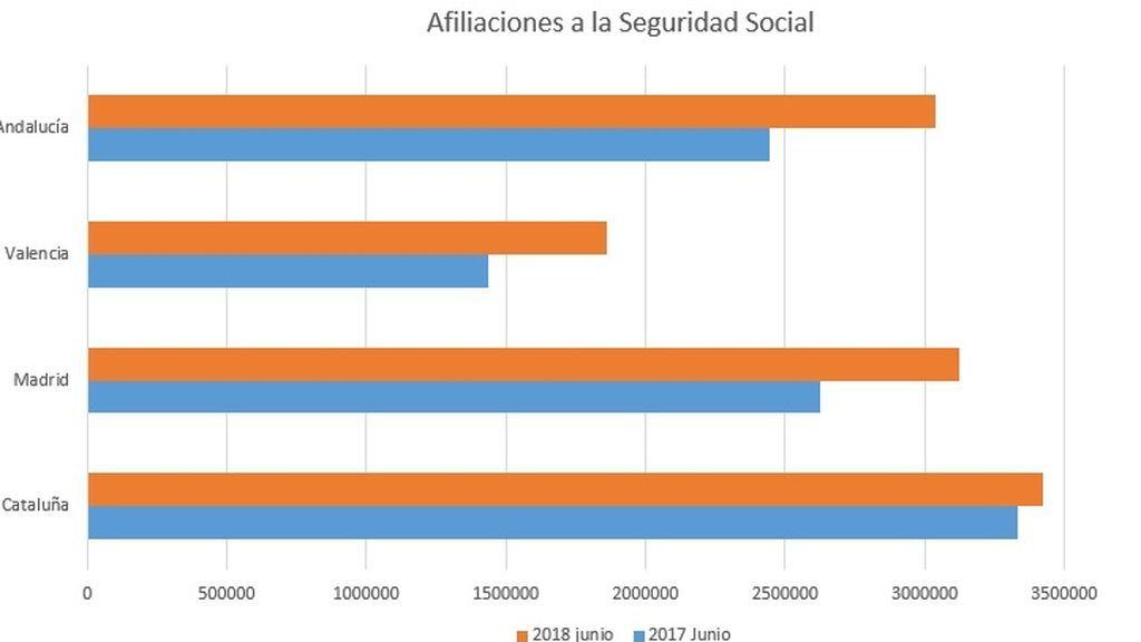 afiliaciones seguridad social